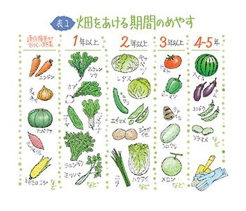 第10回 家庭菜園・きほんの「基...